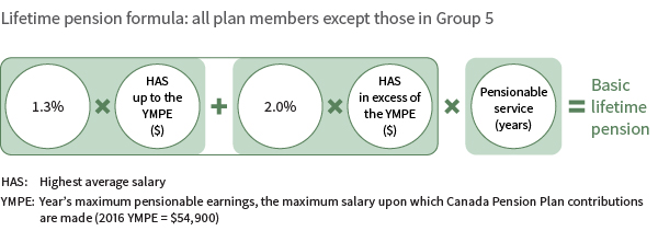 Lifetime pension formula: all plan members except those in Group 5